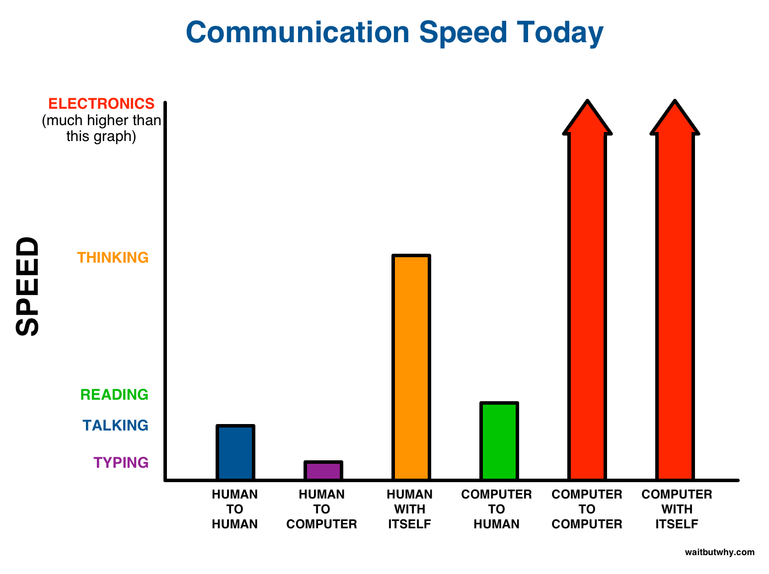 Communication Speed BCI